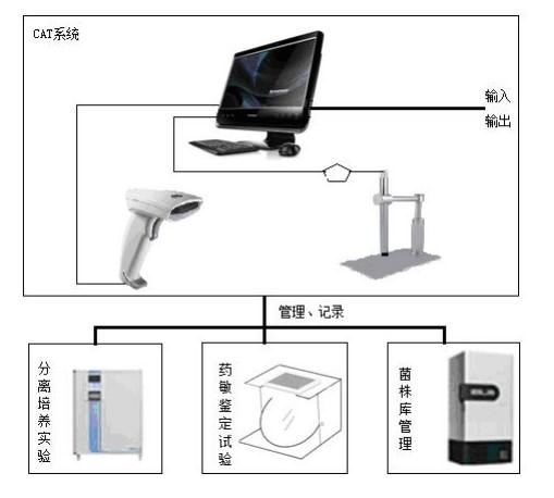 结核病细菌学诊断计算机辅助试验(CAT)系统